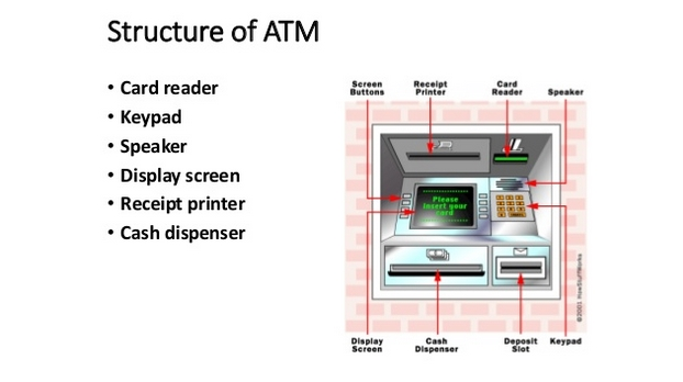 cấu trúc máy atm